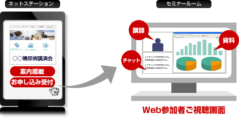 Web参加者ご視聴画面